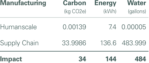 Chart of the Diffrient Smart Chair's Carbon Footprint